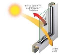 Diagram of how window film works